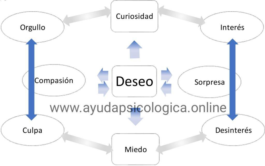 mapa principal curso de psicología